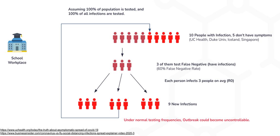 covid-19 antigen testing scenario