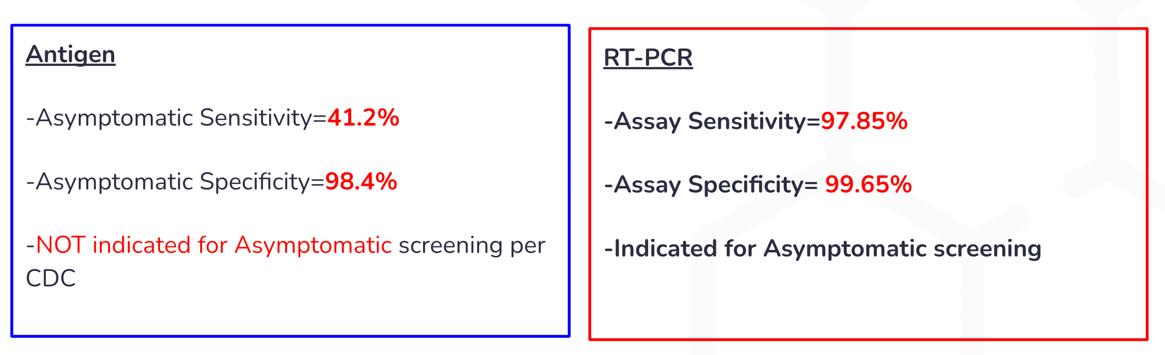 covid-19 antigen vs pcr test comparison chart